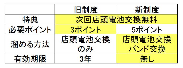 ポイント制度比較表